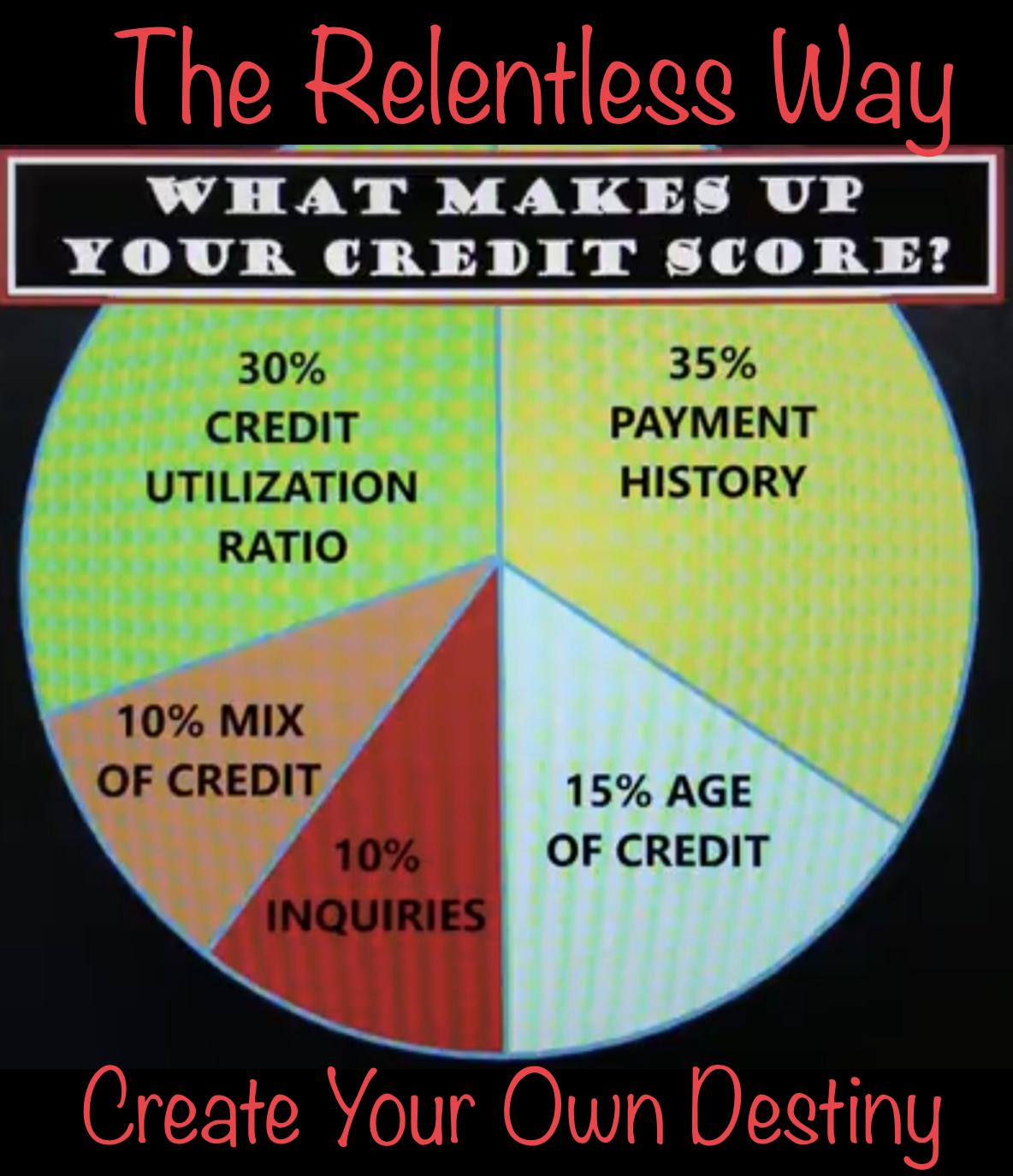 credit utilization